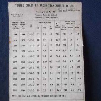 Table des fréquences du BC-610-E